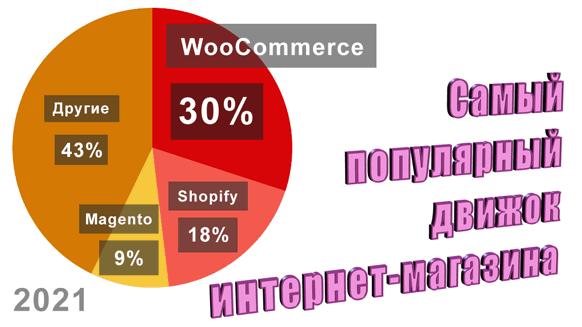WooCommerce (плагин для WordPress) – самый популярный движок интернет-магазина.  На нём работает более трети (по разным данным от 28% до 41%) всех интернет-магазинов в мире. Функционал WooCommerce ни в чем не уступает специализированным CMS интернет-магазинов, однако позволяет запустить полноценный интернет-магазин гораздо дешевле и быстрее.