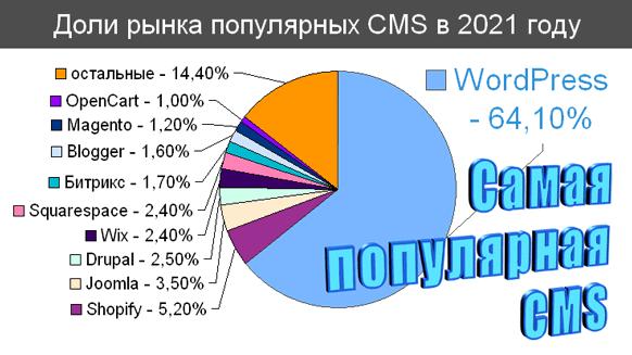 WordPress – это самая популярная CMS в мире, и не только среди CMS блогов.  На начало 2021г. 39,6% всех сайтов использовали WordPress и 63% сайтов использующих CMS.  За два года популярность WordPress выросла почти на 10%.