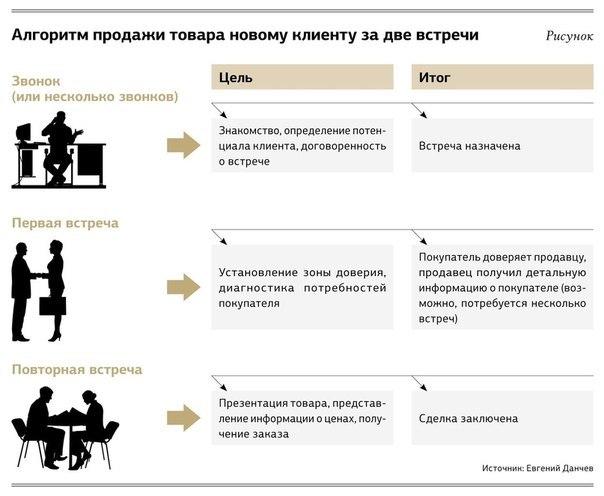 10_pravil_uspeshnoy_prodazhi